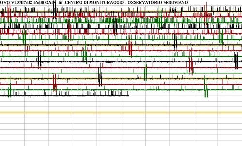 Sismografo Ovo, registrazione di oggi (ore 18-20)  fonte: Osservatorio Vesuviano