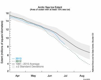 Andamento ghiacci artici anno 2013 raffigurato con la linea celeste