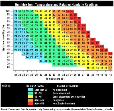Humidex l'indice della temperatura percepita rispetto all'umidità dell'aria
