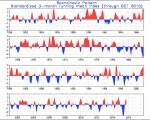 SCAND Index: l'alta pressione sulla Scandinavia e il gelo sull'Europa Meridionale