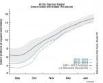 Ghiacci dell'Artico: estensione in aumento ma ancora sotto le medie del periodo