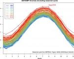 Clima mondo: AGOSTO 2016 da record con temperature che a livello globale non erano mai state così alte negli ultimi 136 anni.