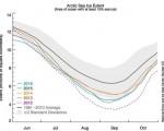 Nel mese di settembre 2016 l'estensione del ghiaccio artico ha raggiunto il minimo, adesso sta iniziando una rapida ripresa.