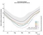 Mese di ottobre 2016 che ha fatto segnare un nuovo record di minima estensione del ghiaccio marino dell'Artico.