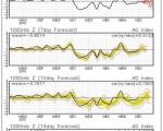 Indici AO (Arctic Oscillation) e NAO (North Atlantic Oscillation): vediamo cosa possono dirci sull'andamento dell'inverno.