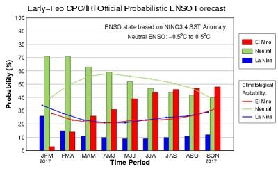 La Niña ormai conclusa condizioni neutrali nel Pacifico ma fino a quando