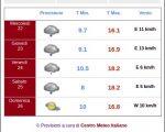 Pioggia oggi sulla Lombardia, vediamo le previsioni meteo di Milano fino a Venerdì 24 Marzo.