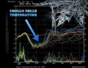 Ondata di GELO: prossima settimana freddissima con temperature sotto lo zero