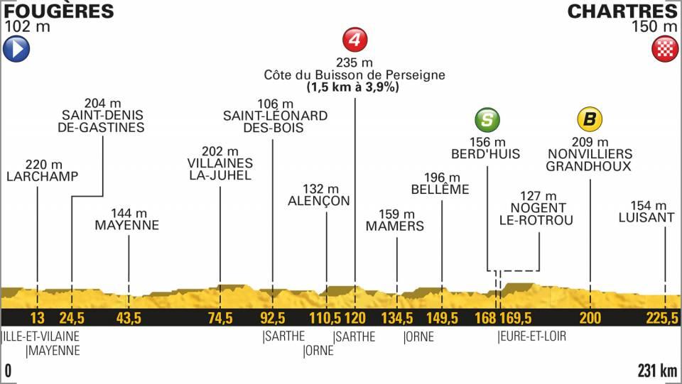 Tour de France 2018, 7^ tappa