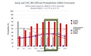 El Niño: 70% di probabilità che si sviluppi il prossimo inverno nel Pacifico