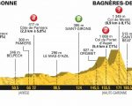 DIRETTA / Tour de France 2018, 16^ tappa LIVE