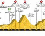DIRETTA / Tour de France 2018, 19^ tappa LIVE