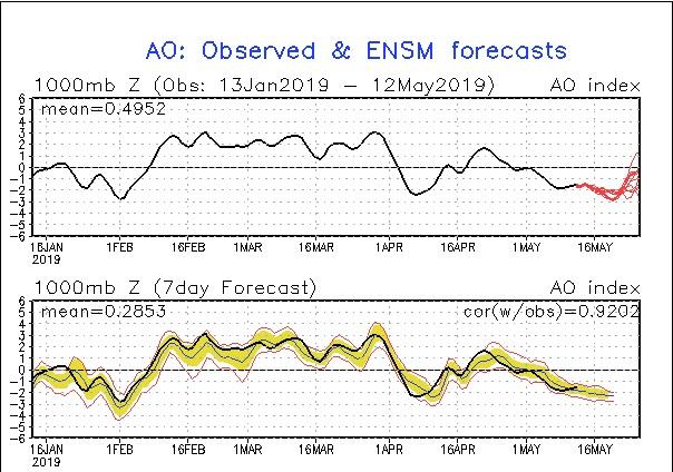 Andamento fortemente negativo dell' AO index al mese di Aprile. Fonte cpc.ncep.noaa.gov