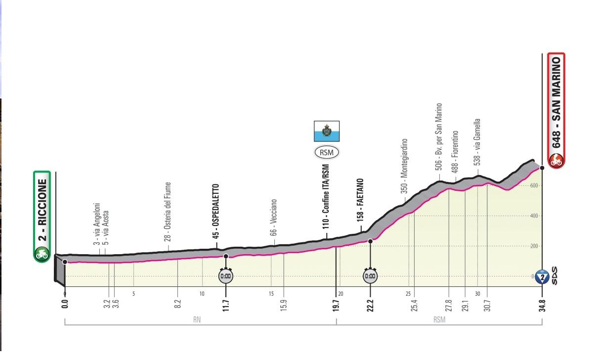 dcaf7477aa Giro d'Italia 2019, ordine d'arrivo 9^ tappa: cronometro Riccione-San  Marino, classifica generale   Meteo oggi 19 maggio - Centro Meteo Italiano