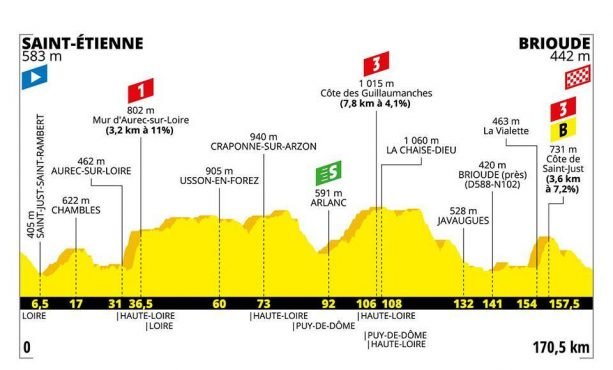 Calendario Tour De France 2019.Tour De France 2019 Tappe Calendario Percorso E Altimetria