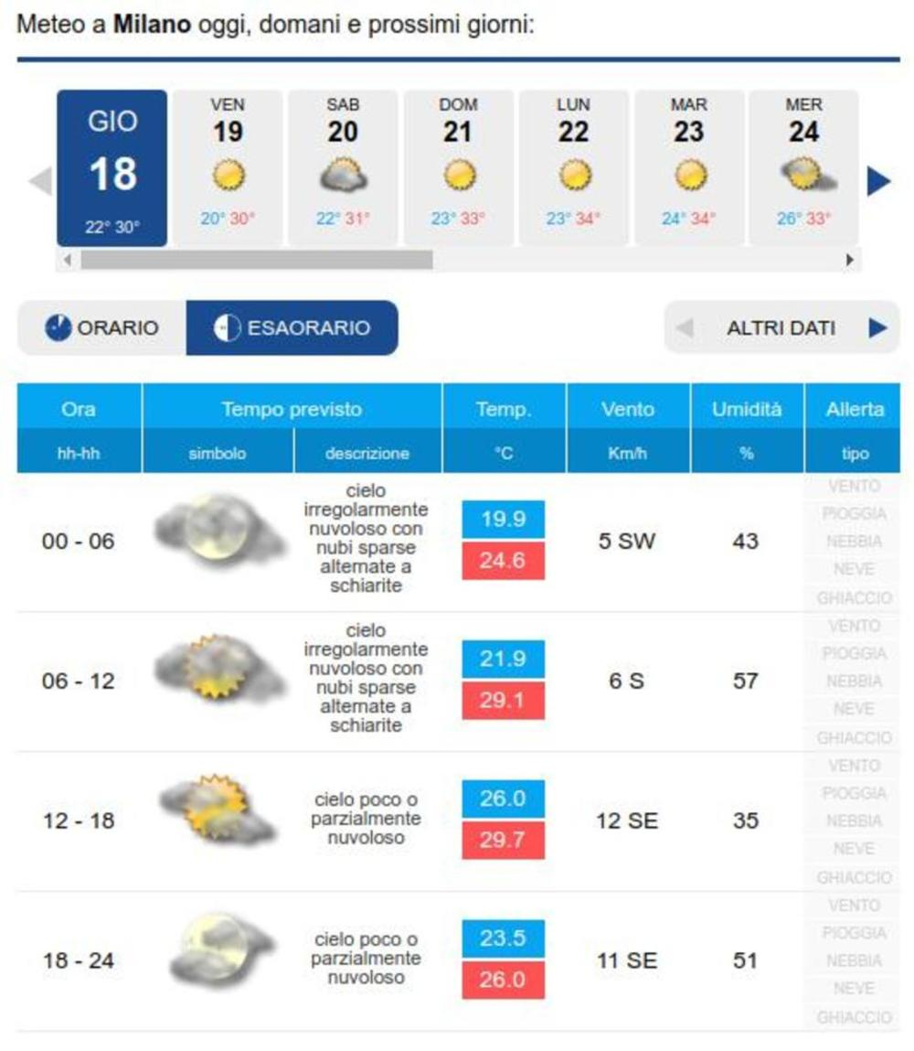 Sole e caldo nei prossimi giorni su Milano