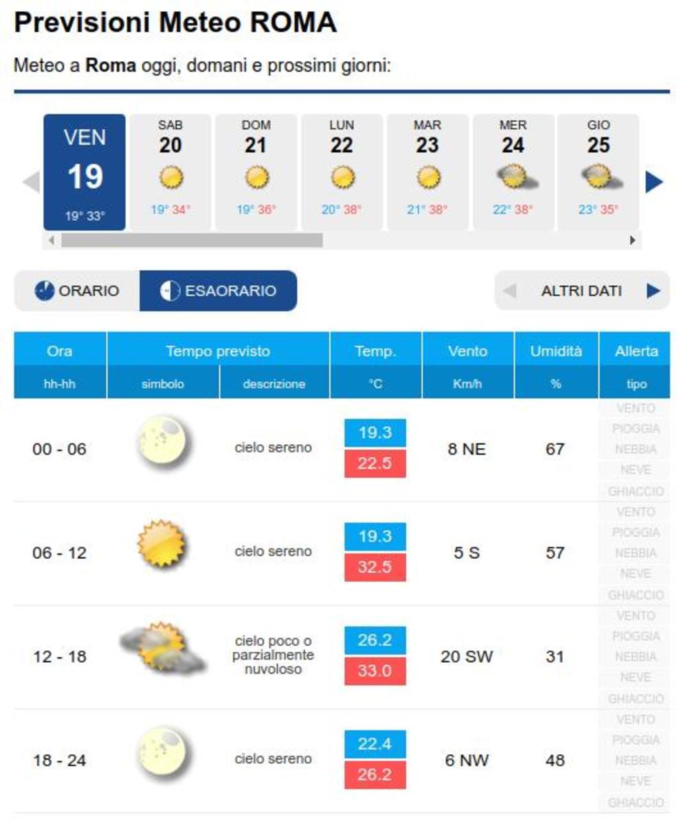 Il tempo a Roma oggi e nei prossimi giorni