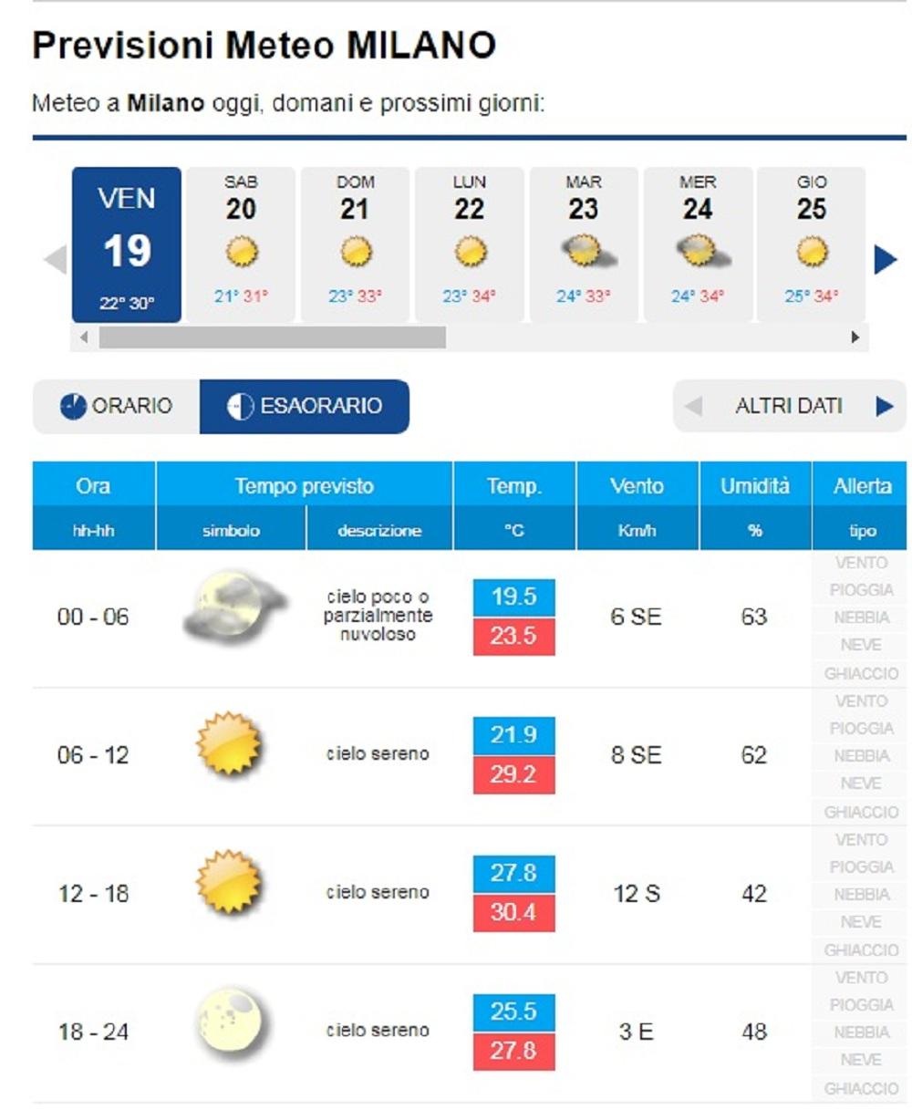 Previsioni meteo Milano nei prossimi giorni