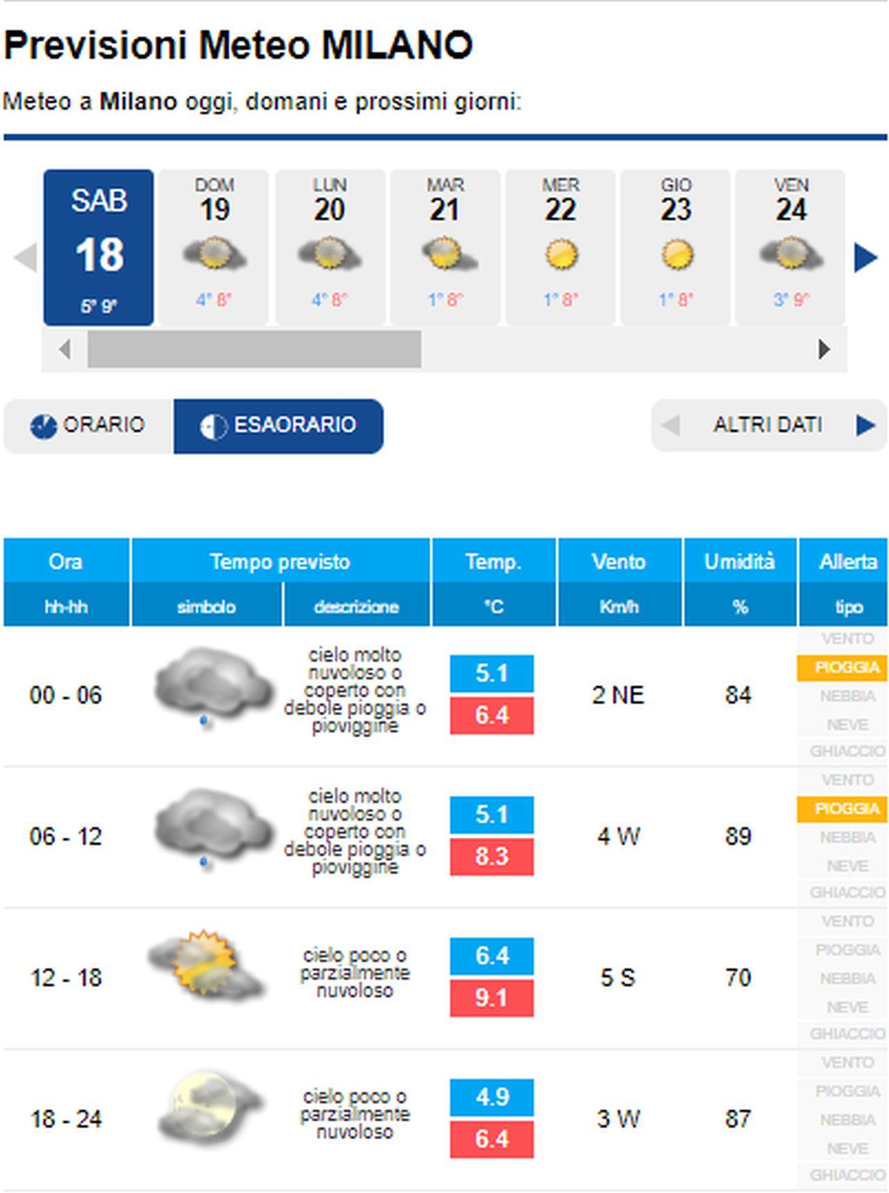 METEO MILANO - MALTEMPO con temperature in CALO, ma presto ...