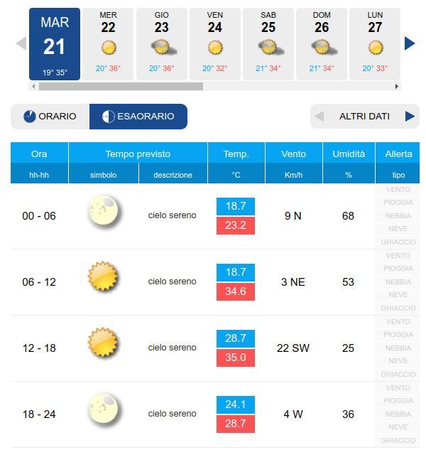 Previsioni meteo Roma nei prossimi giorni