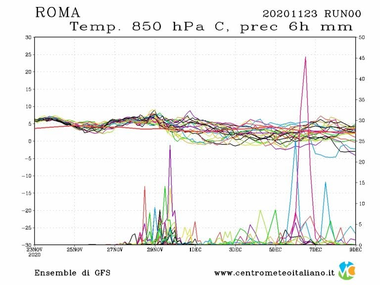 METEO ROMA: L'ultima settimana di Novembre inizia con il bel tempo, ma come procederà? Le previsioni