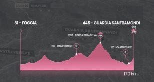 Giro d'Italia 2021 DIRETTA LIVE 8^ tappa Foggia-Guardia Sanframondi oggi, 15 maggio: orari tv e risultati