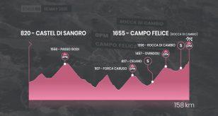 Giro d'Italia 2021 DIRETTA LIVE 9^ tappa oggi, 16 maggio: orario tv, risultati e classifica Castel di Sangro-Campo Felice