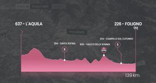 Giro d'Italia 2021, DIRETTA LIVE 10^ tappa L'Aquila-Foligno oggi, 17 maggio: orario tv e risultati