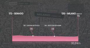 Giro d'Italia 2021, 21^ tappa DIRETTA LIVE Senago-Milano oggi: orario tv, risultati e classifica | Meteo